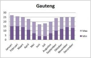 Klimaattabel Gauteng