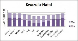 Zuid Afrika Klimaattabel Kwazulu Natal
