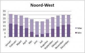 Zuid Afrika Klimaattabel Noord-West