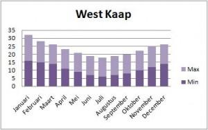 Klimaattabel West Kaap